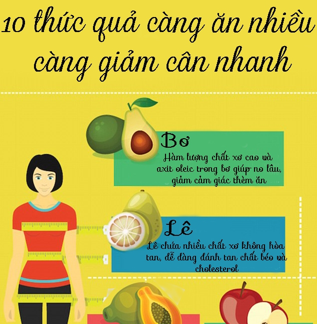 10 loại trái cây giúp giảm cân hiệu quả